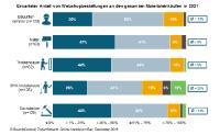 Prognose: Webshops am Bau werden bin 2021 deutlich zulegen