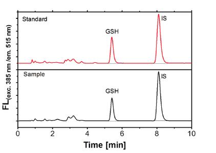 Fig. 4 Fluorescence chromatogram of standard 4 (red) and a MarkAge sample (black) using an internal standard (IS) to analyze glutathione (GSH).