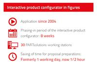 The interactive product configurator in figures: In just 8 weeks the interactive product configurator was implemented