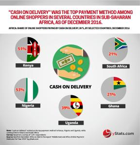 Infographic: Middle East and Africa Online Payment Methods: Full Year 2016