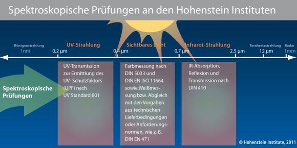 Spektroskopische Prüfungen an den Hohenstein Instituten ©Hohenstein Institute
