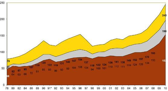 BKK/ Zunahme der psychischen Störungen (Arbeitsunfähigkeitstage)