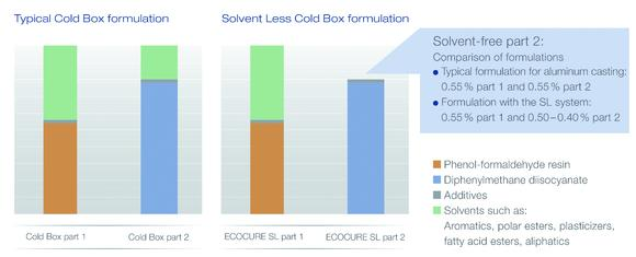 Comparison of a standard cold-box system and the solvent less technology