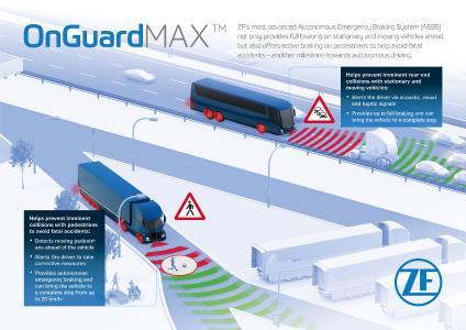 Das neue autonome Notbrems-Assistenzsystem OnGuardMAX warnt vor bevorstehenden Kollisionen mit rollenden oder stehenden Hindernissen sowie mit Fußgängern. Es führt darüber hinaus auch automatische Vollbremsungen durch, wenn der Fahrer nicht reagiert und sich so ein Zusammenstoß vermeiden lässt / Bilder: ZF