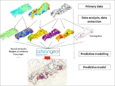 igure: Data processing and modeling work flow using advangeo® Prediction Software