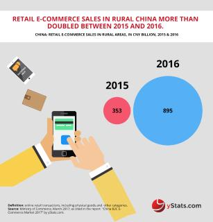 Chinese B2C E-Commerce reaching maturity, but rural areas are giving it an extra competitive edge, affirms yStats.com