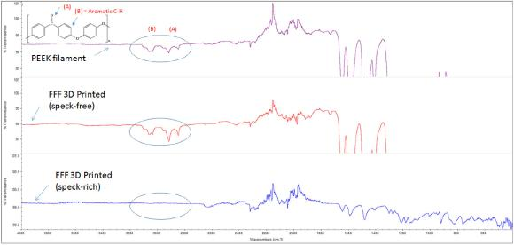 Figure B: FTIR spectra of PEEK samples in speck-free and speck-rich conditio