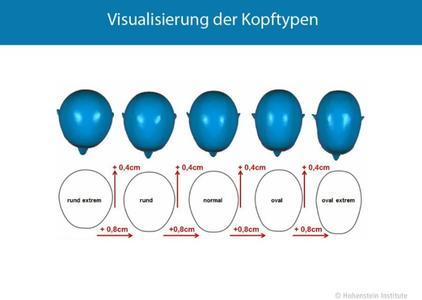 Die fünf definierten Kopfformen werden in dieser Abbildung visualisiert: Die Steigerung zwischen den Kopftypen beträgt bei der Kopfbreite 0,8 cm und bei der Kopftiefe 0,4 cm. ©Hohenstein Institute