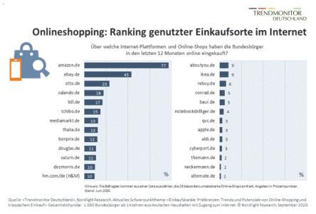 Trendmonitor Deutschland, Nordlight Research. Online-Shopping 2020: Trends und Potenziale