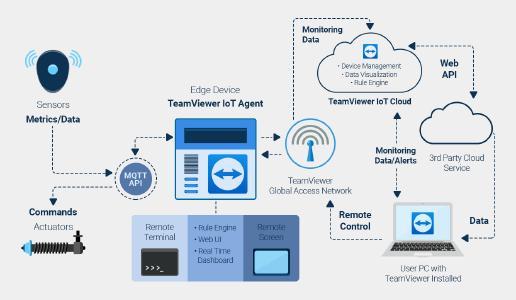 TeamViewer IoT ist vollständig auf die Remote-Bedarfe mittelständischer Unternehmen zugeschnitten. Auf der Basis von EFCO-Rechnern entstehen einfach implementierbare, flexibel einsetzbare, skalierbare und vor allem sichere Plattformen für die Einbindung von Bestandsmaschinen in IoT-Umgebungen. © TeamViewer