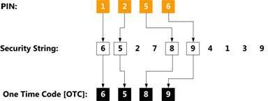 Das Swivel-Protokoll: PIN und Sicherheitszeichenfolge (Security String) generieren einen One-Time Code (OTC).