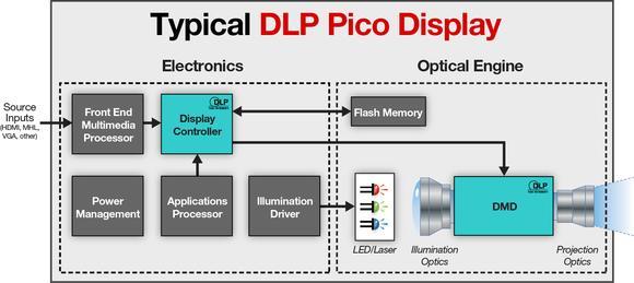 Texas Instruments DLP beschleunigt Entwicklung im Bereich visueller Innovation