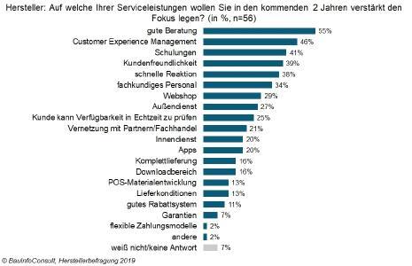 Hersteller: Auf welcher Ihrer Serviceleistungen wollen Sie in den kommenden 2 Jahre verstärkt den Fokus legen? (in %, n=56) / Copyright: BauInfoConsult