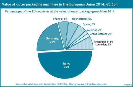 Market shares of EU countries at out packaging machines 2014