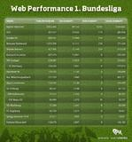 Searchmetrics-Bundesliga-Webcheck