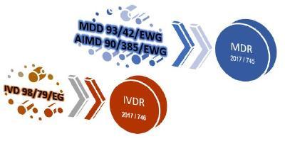 MDR 2017 / 745 und IVDR 2017 / 746