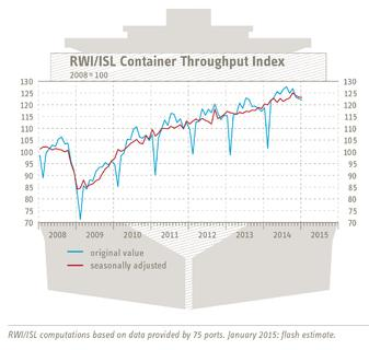 RWI/ISL Container Throughput Index: Growth of world trade continues to slow down
