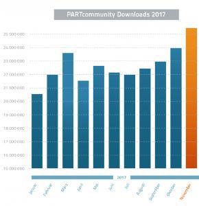 PARTcommunity Downloads 2017