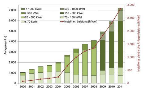 Größenklassenverteilung und Entwicklung der installierten Biogas-BHKW-Leistung (Quelle: DBFZ)