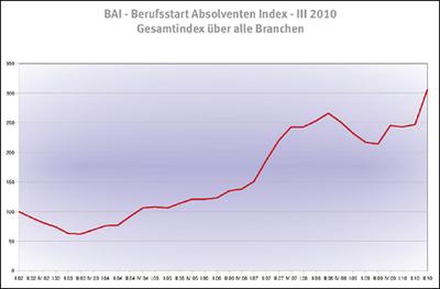 BAI - Berufsstart-Absolventen-Index - III 2010