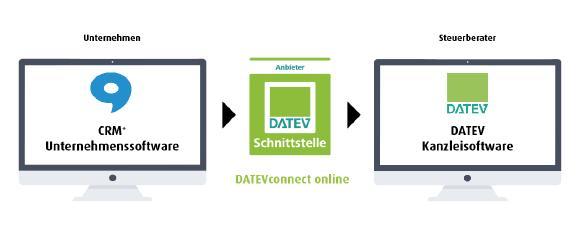 Brainformatik-crm-Datevconnectonline.png