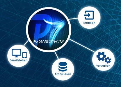 PEGASOS ECM-Funktionen