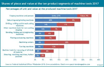 Five of the ten product segments shaping production and sales of machine tool sector - new Quest industry report