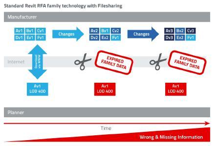 Standard Revit RFA family technology with Filesharing