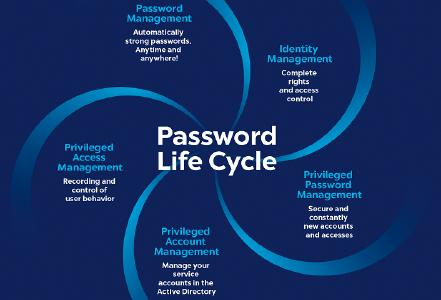 The Password Life Cycle