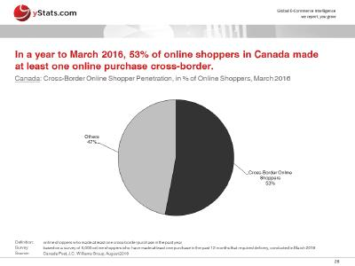 yStats.com releases a Free Report on Global E-Commerce and Online Payment Markets