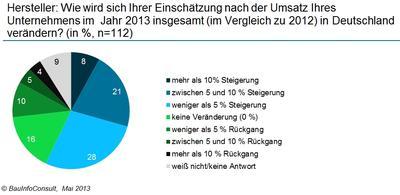 Umsatzprognose 2013: Baustoff-Hersteller rechnen mit deutlichem Anstieg