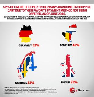 yStats.com research reveals differing attitudes toward online payment methods across Europe