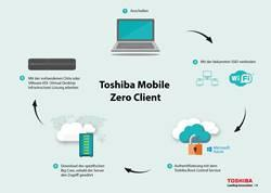 World Backup Day: Datensicherung in der Cloud mit dem Toshiba Mobile Zero Client