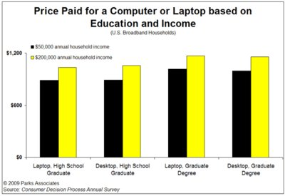 Parks Associates survey identifies impact of education and income on consumer PC purchase habits