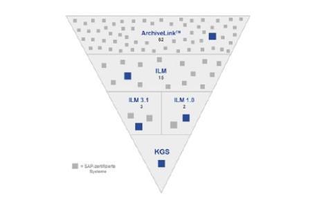 KGS für alle aktuellen SAP-ArchiveLink und SAP ILM-Archivschnittstellen zertifiziert / Abb. KGS