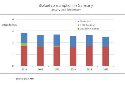 Biodiesel consumption continues to decline