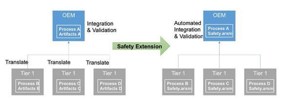 Bild 3: AUTOSAR-Sicherheitserweiterungen