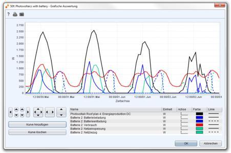 Abbildung 1: Polysun Simulationsresultate zur PV-Eigenverbrauchso...