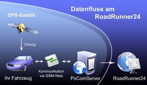 Alle Informationen fließen drahtlos von der mobilen Einheit zum Internetportal des RoadRunner24-FleetPosition