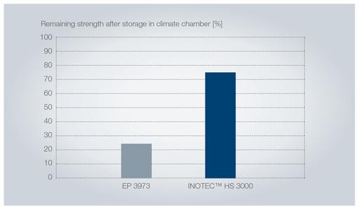 Sustained strength after storage in the climatic test cabinet. The binder INOTEC™ HS 3000 significantly improves storage life