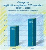 Intensified interest in application-optimised I/O modules