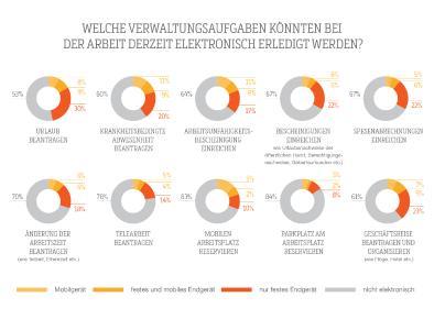 Deutschland: Europas Schlusslicht bei Online-Abwicklung grundlegender HR-Verwaltungsaufgaben / Bild: (c) SD Worx GmbH