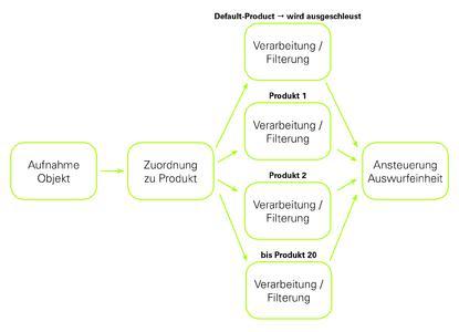 Neue Multi-Product-Software: Optimale Empfindlichkeit und einfachere Bedienung