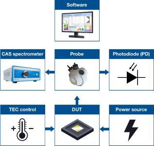 The IR test systems from Instrument Systems can be configured for all possible IR emitters, for measuring both narrowband sources such as laser diodes/VCSELs, as well as IR-LEDs and other broader-band emitters.