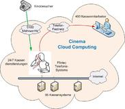 Cinema Cloud Computing