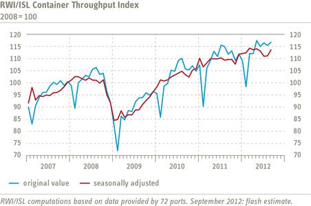 RWI/ISL Container Throughput Index September