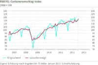 Grafik RWI/ISL-Containerumschlag-Index Januar 2013