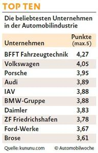 The most popular companies in the automobile industry
