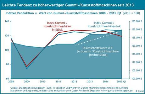 Wert Gummi- und Kunststoffmaschinen 2008 bis 2015