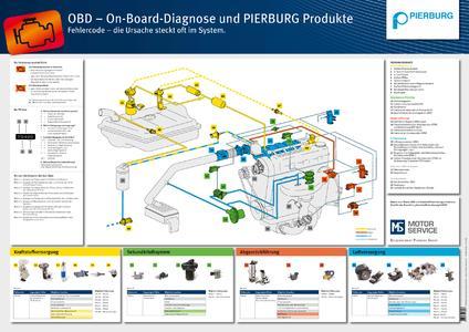 Technische Information heute On Board Diagnose